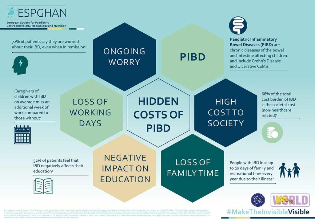 World-IBD-Day-Infographic